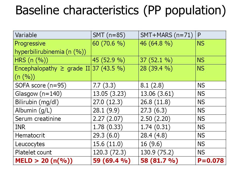 VariableSMT (n=85)SMT+MARS (n=71)P Progressive hyperbilirubinemia (n (%)) 60 (70.6 %)46 (64.8 %)NS HRS (n (%))45 (52.9 %)37 (52.1 %)NS Encephalopathy ≥ grade II (n (%)) 37 (43.5 %)28 (39.4 %)NS SOFA score (n=95)7.7 (3.3)8.1 (2.8)NS Glasgow (n=140)13.05 (3.23)13.06 (3.61)NS Bilirubin (mg/dl)27.0 (12.3)26.8 (11.8)NS Albumin (g/L)28.1 (9.9)27.3 (6.3)NS Serum creatinine2.27 (2.07)2.50 (2.20)NS INR1.78 (0.33)1.74 (0.31)NS Hematocrit29.3 (6.0)28.4 (4.8)NS Leucocytes15.6 (11.0)16 (9.6)NS Platelet count120.3 (72.3)130.9 (75.2)NS MELD > 20 (n(%))59 (69.4 %)58 (81.7 %)P=0.078 Baseline characteristics (PP population)