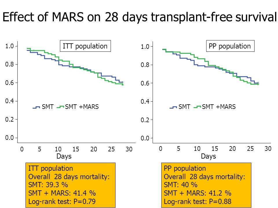 SMT +MARSSMT ITT population Overall 28 days mortality: SMT: 39.3 % SMT + MARS: 41.4 % Log-rank test: P=0.79 PP population Overall 28 days mortality: SMT: 40 % SMT + MARS: 41.2 % Log-rank test: P=0.88 SMT +MARSSMT Effect of MARS on 28 days transplant-free survival ITT populationPP population