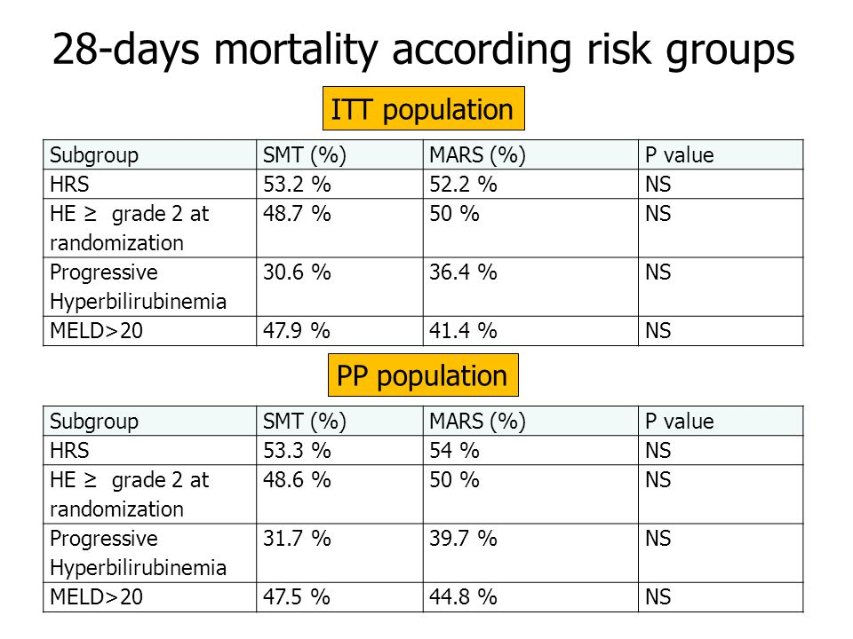 28-days mortality according risk groups SubgroupSMT (%)MARS (%)P value HRS53.3 %54 %NS HE ≥ grade 2 at randomization 48.6 %50 %NS Progressive Hyperbilirubinemia 31.7 %39.7 %NS MELD>2047.5 %44.8 %NS SubgroupSMT (%)MARS (%)P value HRS53.2 %52.2 %NS HE ≥ grade 2 at randomization 48.7 %50 %NS Progressive Hyperbilirubinemia 30.6 %36.4 %NS MELD>2047.9 %41.4 %NS ITT population PP population