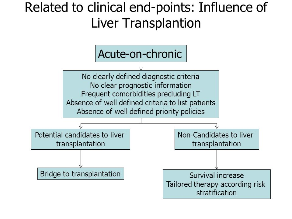 Related to clinical end-points: Influence of Liver Transplantion Acute-on-chronic Potential candidates to liver transplantation No clearly defined diagnostic criteria No clear prognostic information Frequent comorbidities precluding LT Absence of well defined criteria to list patients Absence of well defined priority policies Non-Candidates to liver transplantation Survival increase Tailored therapy according risk stratification Bridge to transplantation