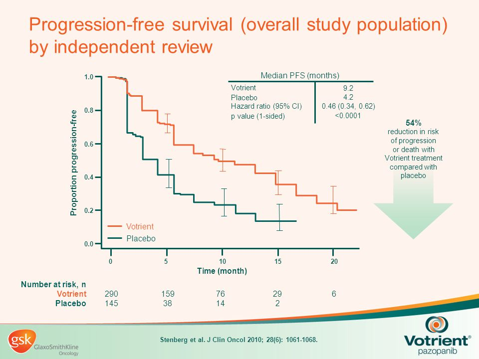 Progression-free survival (overall study population) by independent review Placebo 9.2 Votrient 4.2 Hazard ratio (95% CI) 0.46 (0.34, 0.62) p value (1