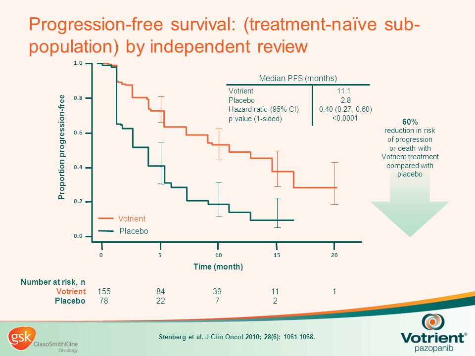 Progression-free survival: (treatment-naïve sub- population) by independent review 111 2 39 7 84 22 155 78 Number at risk, n Votrient Placebo Stenberg
