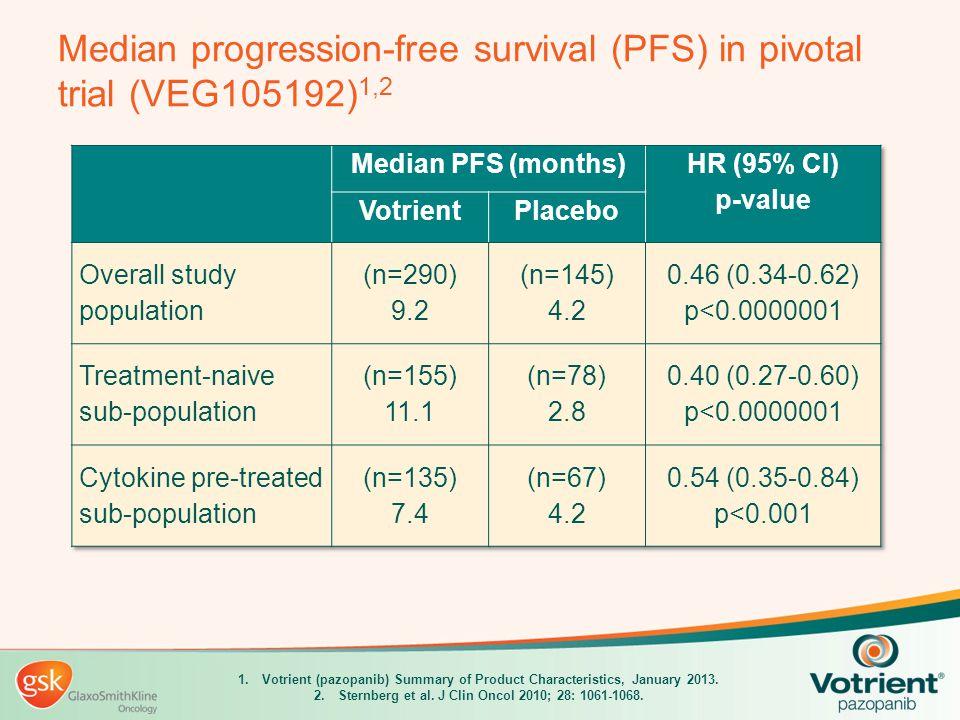 1.Votrient (pazopanib) Summary of Product Characteristics, January 2013. 2.Sternberg et al. J Clin Oncol 2010; 28: 1061-1068. Median progression-free
