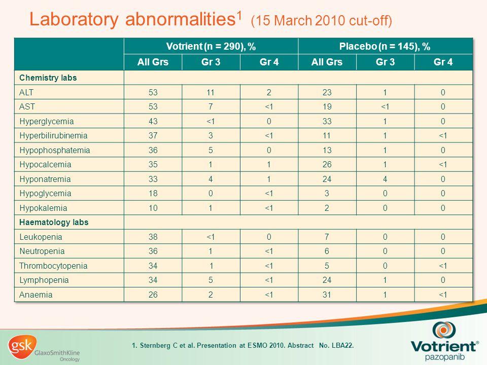 Laboratory abnormalities 1 (15 March 2010 cut-off) 1. Sternberg C et al. Presentation at ESMO 2010. Abstract No. LBA22.