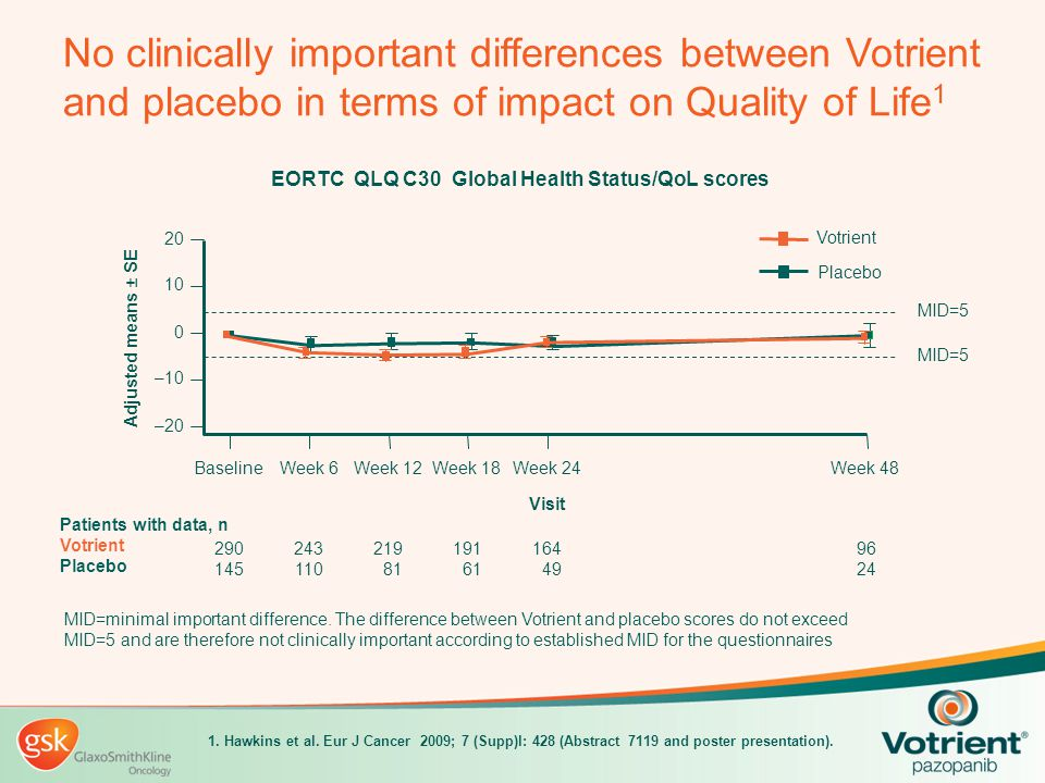 No clinically important differences between Votrient and placebo in terms of impact on Quality of Life 1 MID=minimal important difference. The differe