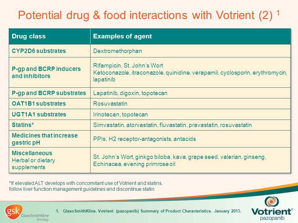 Potential drug & food interactions with Votrient (2) 1 1. GlaxoSmithKline. Votrient (pazopanib) Summary of Product Characteristics. January 2013. *If