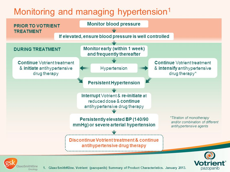 PRIOR TO VOTRIENT TREATMENT DURING TREATMENT Continue Votrient treatment & intensify antihypertensive drug therapy* Continue Votrient treatment & init