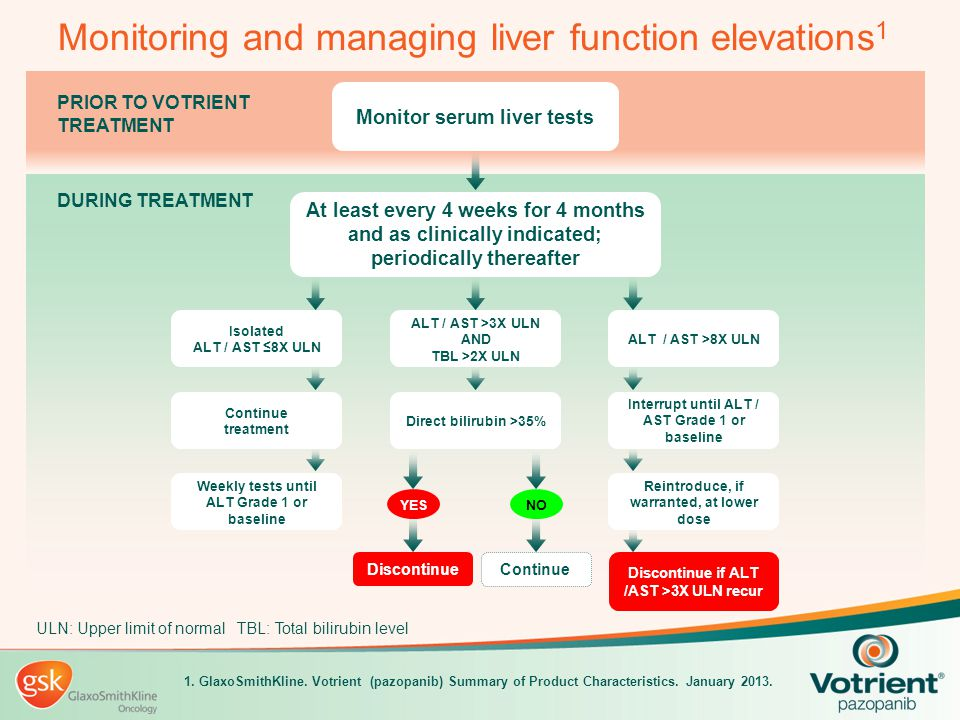 PRIOR TO VOTRIENT TREATMENT DURING TREATMENT Monitoring and managing liver function elevations 1 At least every 4 weeks for 4 months and as clinically