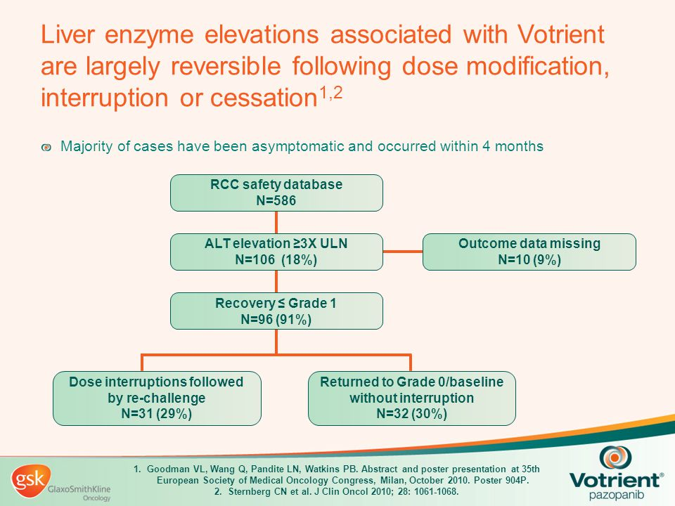 Liver enzyme elevations associated with Votrient are largely reversible following dose modification, interruption or cessation 1,2 Majority of cases h