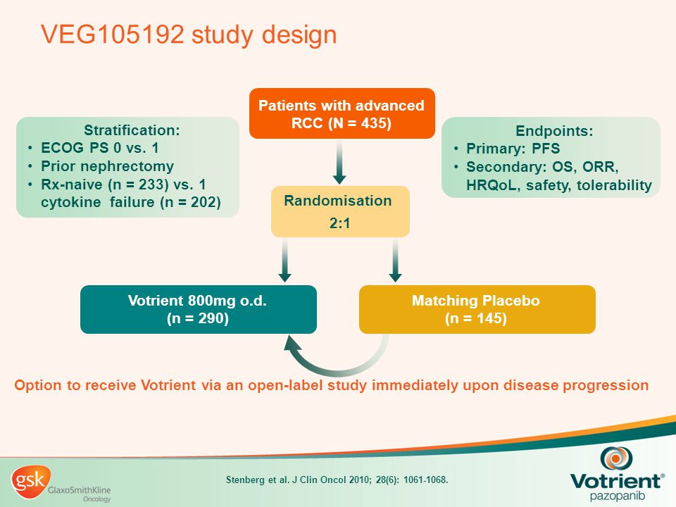 Votrient summary in advanced RCC Licensed indication Votrient is indicated in adults for the first-line treatment of advanced RCC and for patients who have received prior cytokine therapy for advanced disease Recommended by NICE and SMC as a first-line treatment option for patients with advanced RCC Selective mode of action 1,2 Selectively targets key receptors associated with angiogenesis and tumour cell proliferation Minimal inhibition of other kinases including Flt-3 Significant improvement in PFS vs placebo in: 3 Combined population: 9.2 months vs 4.2 months Treatment-naïve patients: 11.1 months vs 2.8 months Cytokine-pretreated patients: 7.4 months vs 4.2 months Maintains patients' health-related quality of life, relative to placebo 3 Low incidence of Grade 3 or 4 fatigue, hand- foot syndrome and mucositis/stomatitis 3,4 Convenient once-daily oral dosing 800 mg once daily without food Votrient is available in 200 mg and 400 mg tablets.