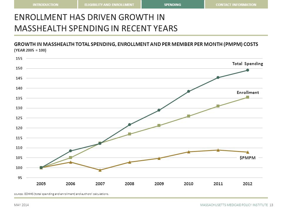 CONTACT INFORMATION MAY 2014MASSACHUSETTS MEDICAID POLICY INSTITUTE INTRODUCTIONELIGIBILITY AND ENROLLMENTSPENDING ENROLLMENT HAS DRIVEN GROWTH IN MAS