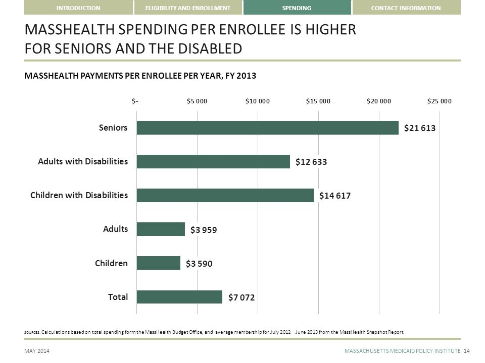 CONTACT INFORMATION MAY 2014MASSACHUSETTS MEDICAID POLICY INSTITUTE INTRODUCTIONELIGIBILITY AND ENROLLMENTSPENDING MASSHEALTH SPENDING PER ENROLLEE IS