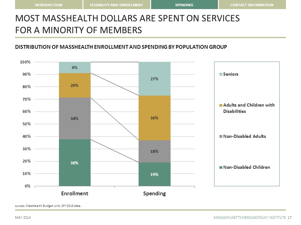CONTACT INFORMATION MAY 2014MASSACHUSETTS MEDICAID POLICY INSTITUTE INTRODUCTIONELIGIBILITY AND ENROLLMENTSPENDING DISTRIBUTION OF MASSHEALTH ENROLLMENT AND SPENDING BY POPULATION GROUP SOURCES: MassHealth Budget Unit, SFY 2013 data.