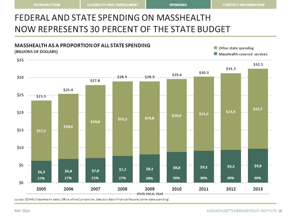 CONTACT INFORMATION MAY 2014MASSACHUSETTS MEDICAID POLICY INSTITUTE INTRODUCTIONELIGIBILITY AND ENROLLMENTSPENDING STATE FISCAL YEAR FEDERAL AND STATE