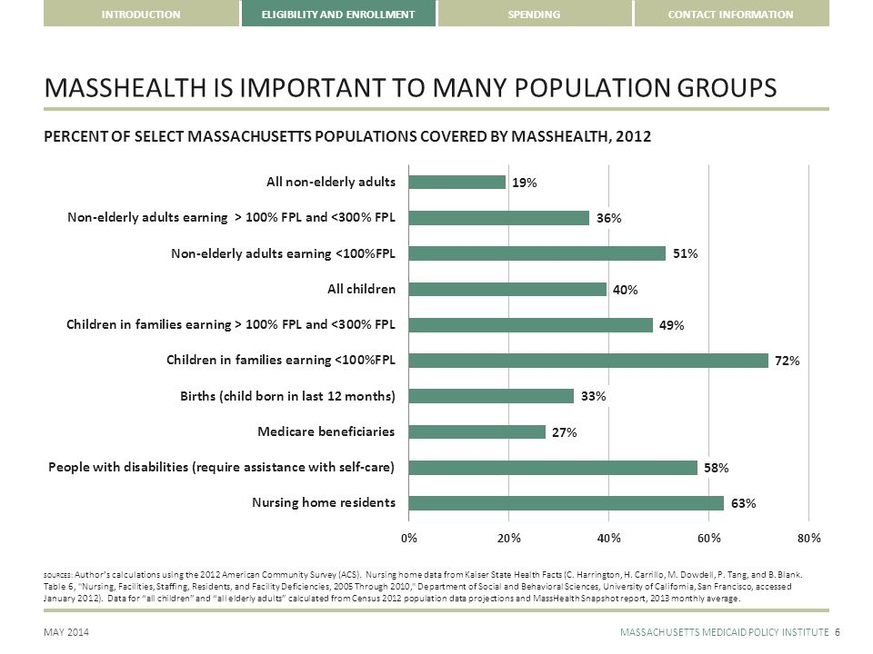 MAY 2014MASSACHUSETTS MEDICAID POLICY INSTITUTE INTRODUCTIONELIGIBILITY AND ENROLLMENTSPENDINGCONTACT INFORMATION MASSHEALTH IS IMPORTANT TO MANY POPULATION GROUPS 6 PERCENT OF SELECT MASSACHUSETTS POPULATIONS COVERED BY MASSHEALTH, 2012 SOURCES: Author's calculations using the 2012 American Community Survey (ACS).