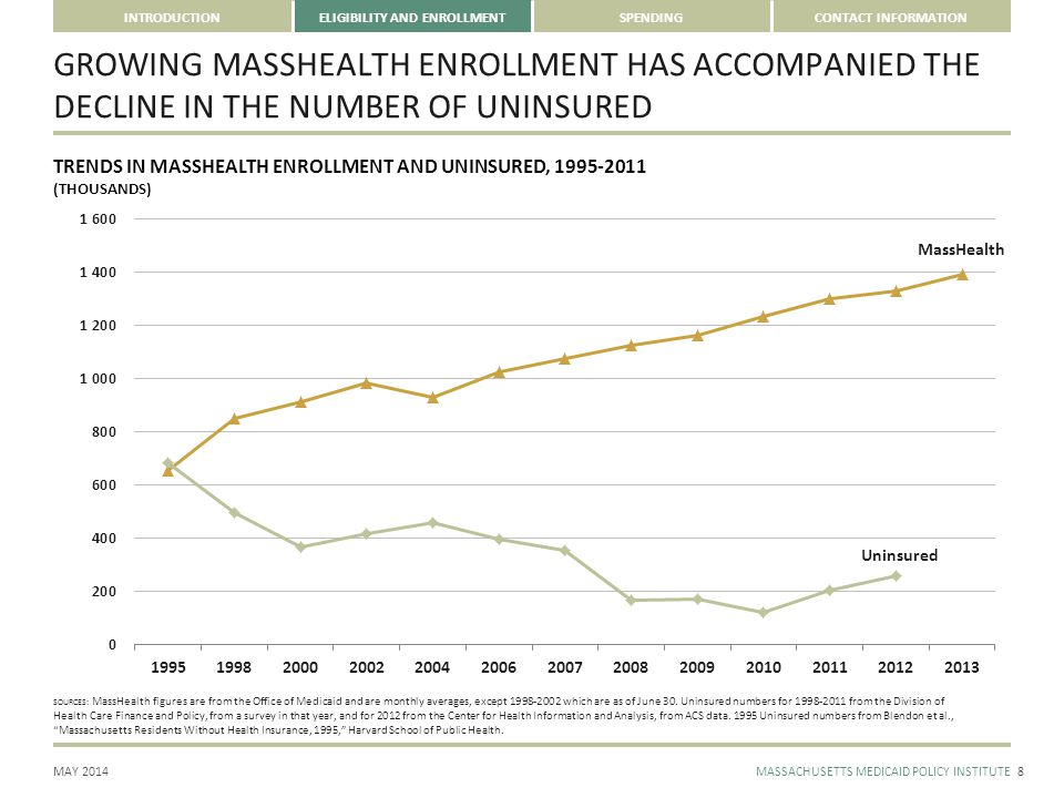 MAY 2014MASSACHUSETTS MEDICAID POLICY INSTITUTE INTRODUCTIONELIGIBILITY AND ENROLLMENTSPENDINGCONTACT INFORMATION MORE THAN THREE IN FIVE MASSHEALTH MEMBERS ARE ENROLLED IN MANAGED CARE 9 MASSHEALTH ENROLLMENT BY PAYER TYPE, DECEMBER 2013 SOURCE: MassHealth, December 2013 Snapshot Report; EOHHS May 2014 One Care Enrollment Report MCO — 522,311 SCO — 30,540 FFS & Premium Assistance — 463,474 As of May, 13,274 individuals have enrolled in One Care, a new MassHealth program.