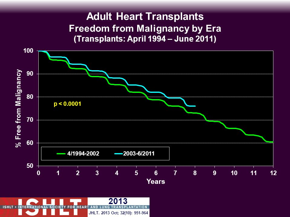Adult Heart Transplants Freedom from Malignancy by Era (Transplants: April 1994 – June 2011) p < 0.0001 JHLT.