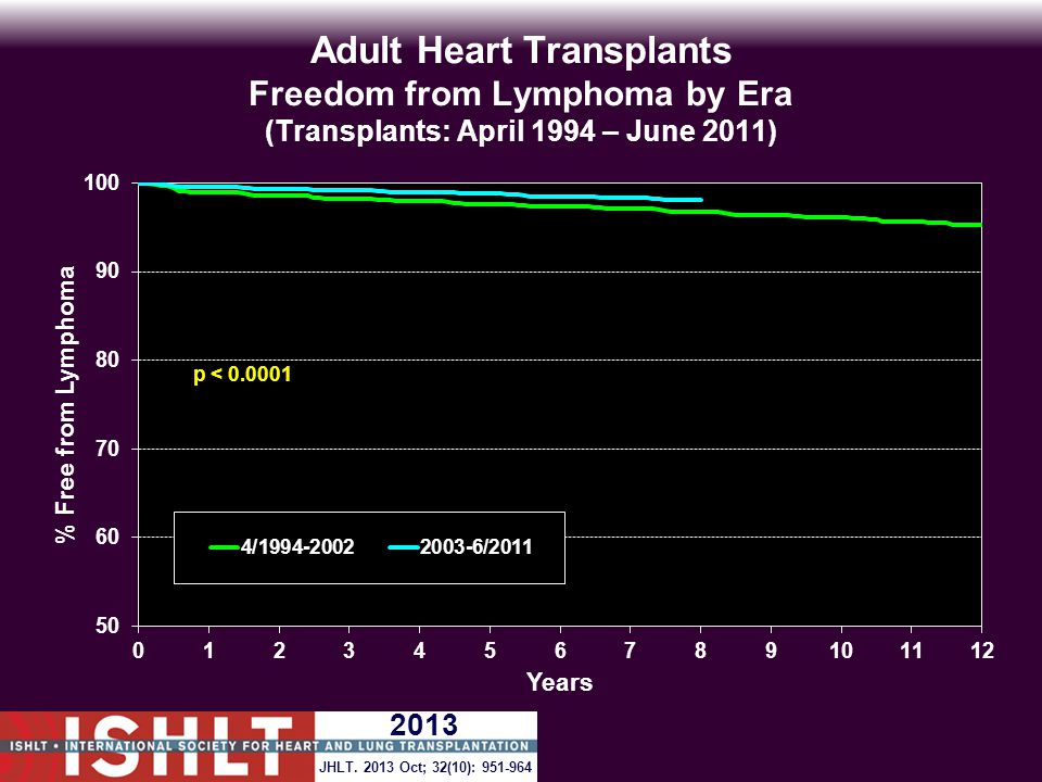 Adult Heart Transplants Freedom from Lymphoma by Era (Transplants: April 1994 – June 2011) p < 0.0001 JHLT.
