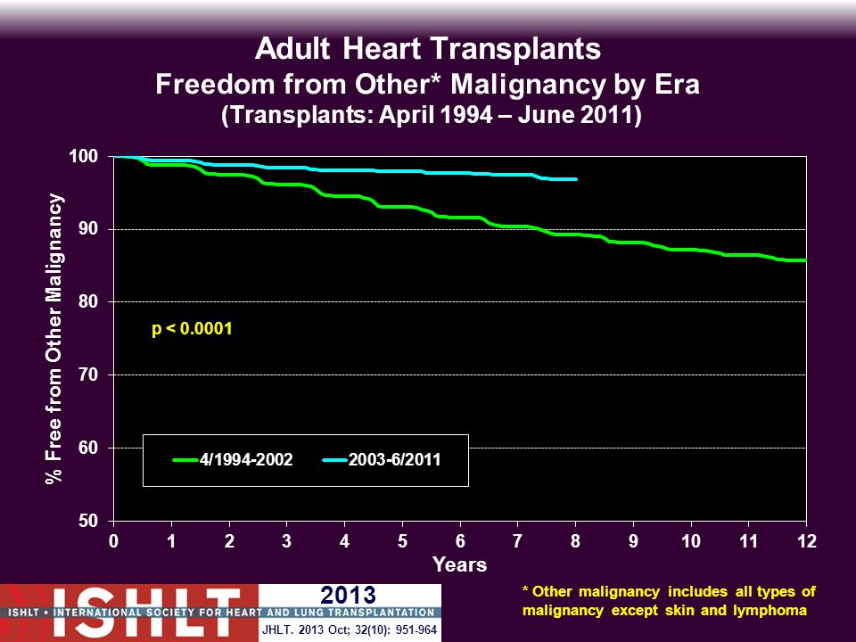 Adult Heart Transplants Freedom from Other* Malignancy by Era (Transplants: April 1994 – June 2011) p < 0.0001 * Other malignancy includes all types of malignancy except skin and lymphoma JHLT.