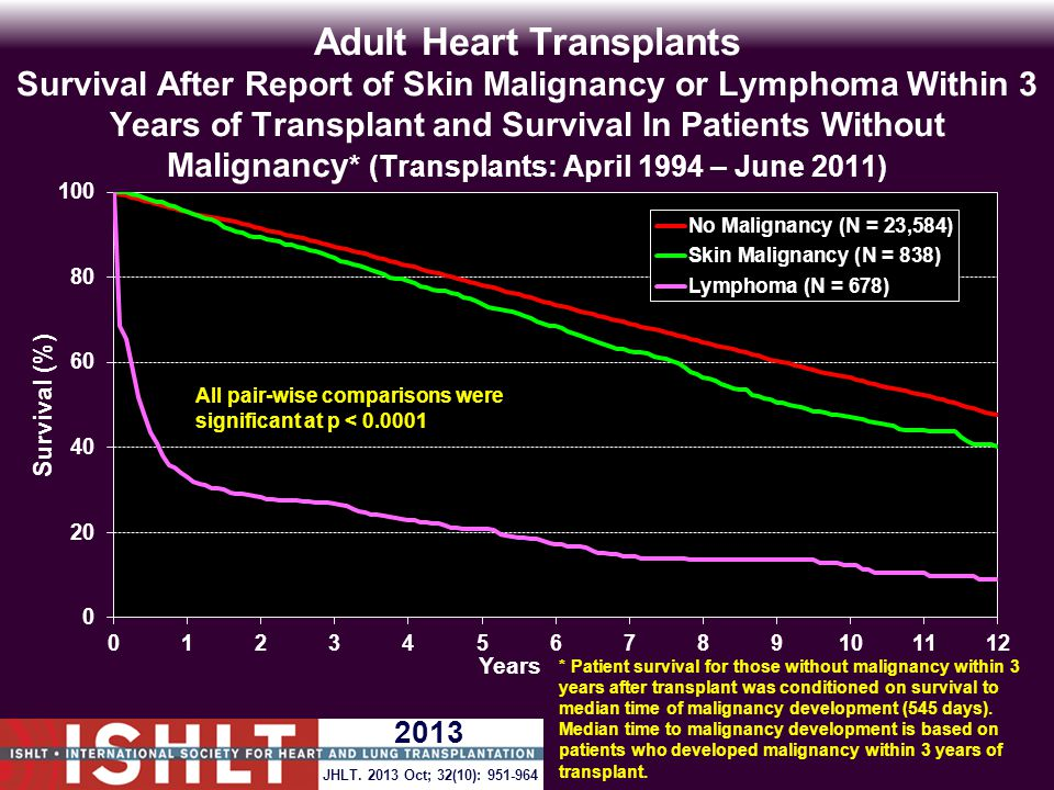 Adult Heart Transplants Survival After Report of Skin Malignancy or Lymphoma Within 3 Years of Transplant and Survival In Patients Without Malignancy * (Transplants: April 1994 – June 2011) All pair-wise comparisons were significant at p < 0.0001 * Patient survival for those without malignancy within 3 years after transplant was conditioned on survival to median time of malignancy development (545 days).