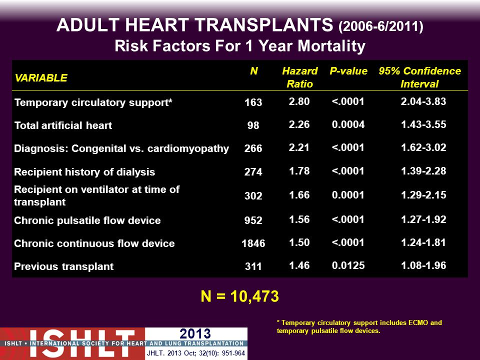 ADULT HEART TRANSPLANTS (2006-6/2011) Risk Factors For 1 Year Mortality VARIABLE NHazard Ratio P-value95% Confidence Interval Temporary circulatory support*1632.80<.00012.04-3.83 Total artificial heart982.260.00041.43-3.55 Diagnosis: Congenital vs.
