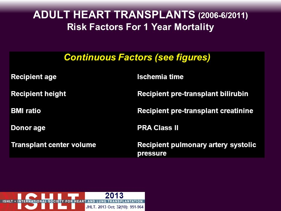 ADULT HEART TRANSPLANTS (2006-6/2011) Risk Factors For 1 Year Mortality Continuous Factors (see figures) Recipient ageIschemia time Recipient heightRecipient pre-transplant bilirubin BMI ratioRecipient pre-transplant creatinine Donor agePRA Class II Transplant center volumeRecipient pulmonary artery systolic pressure JHLT.