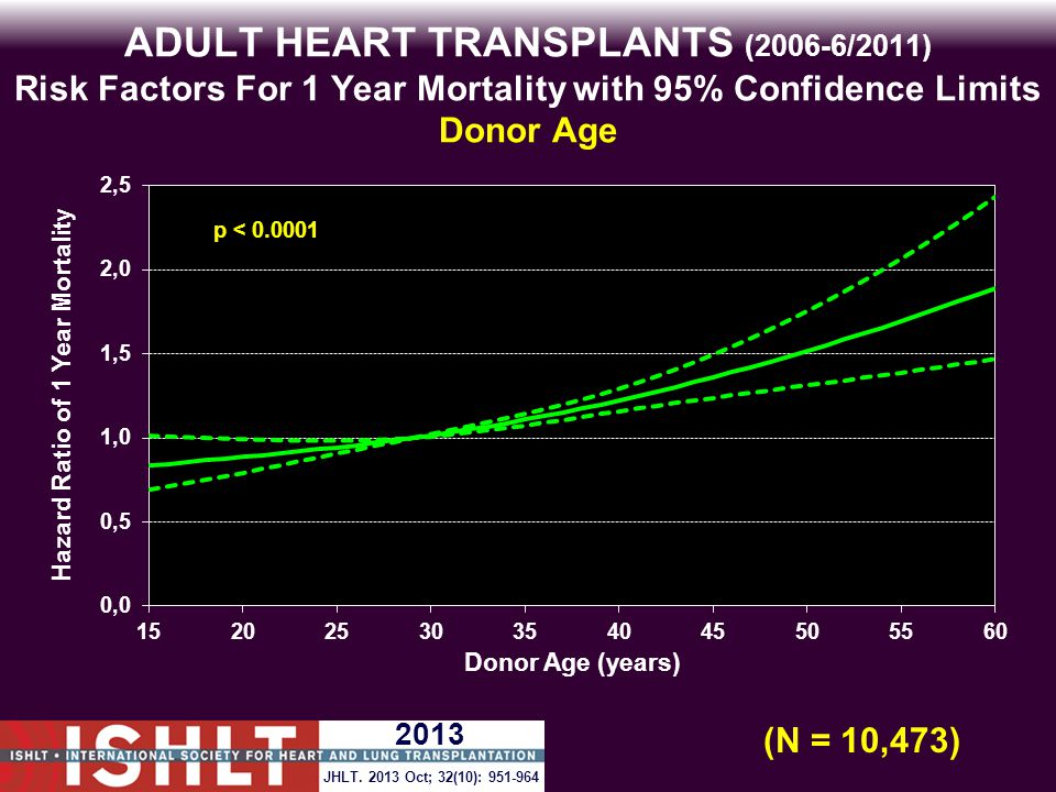 ADULT HEART TRANSPLANTS (2006-6/2011) Risk Factors For 1 Year Mortality with 95% Confidence Limits Donor Age p < 0.0001 (N = 10,473) JHLT.