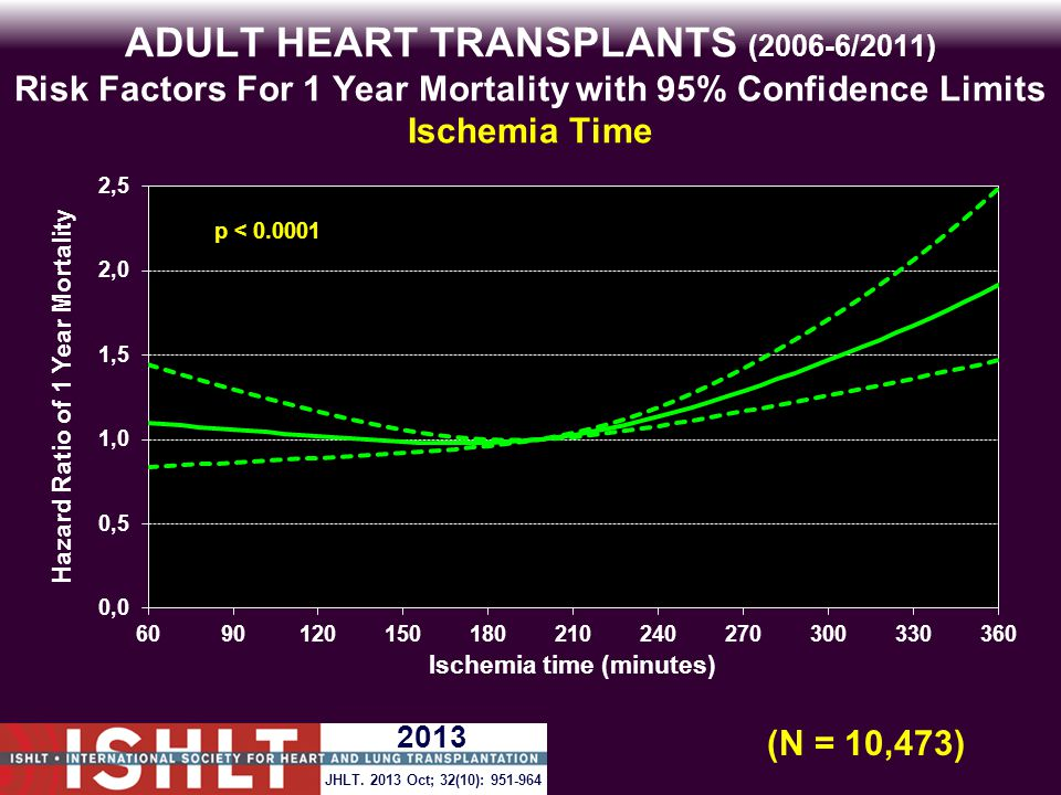 ADULT HEART TRANSPLANTS (2006-6/2011) Risk Factors For 1 Year Mortality with 95% Confidence Limits Ischemia Time p < 0.0001 (N = 10,473) JHLT.