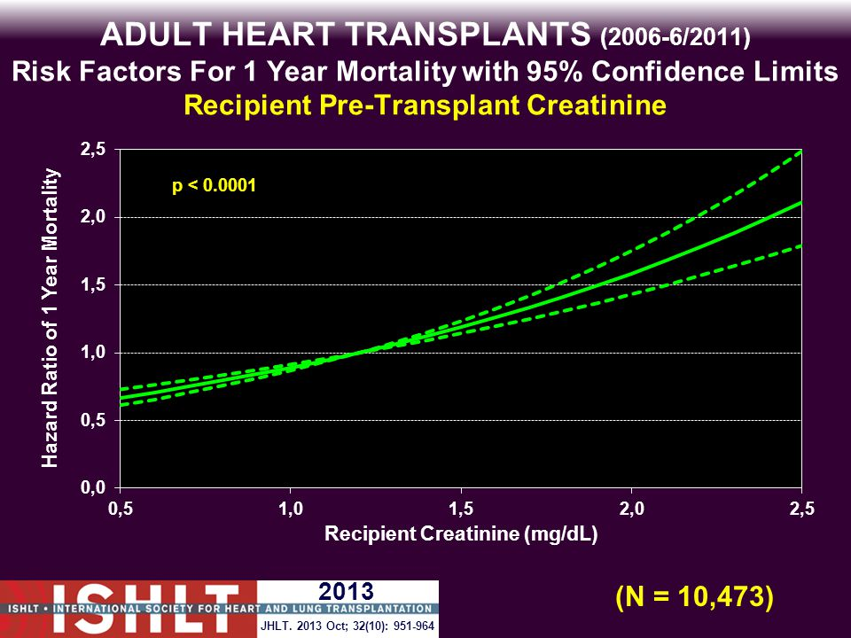 ADULT HEART TRANSPLANTS (2006-6/2011) Risk Factors For 1 Year Mortality with 95% Confidence Limits Recipient Pre-Transplant Creatinine p < 0.0001 (N = 10,473) JHLT.