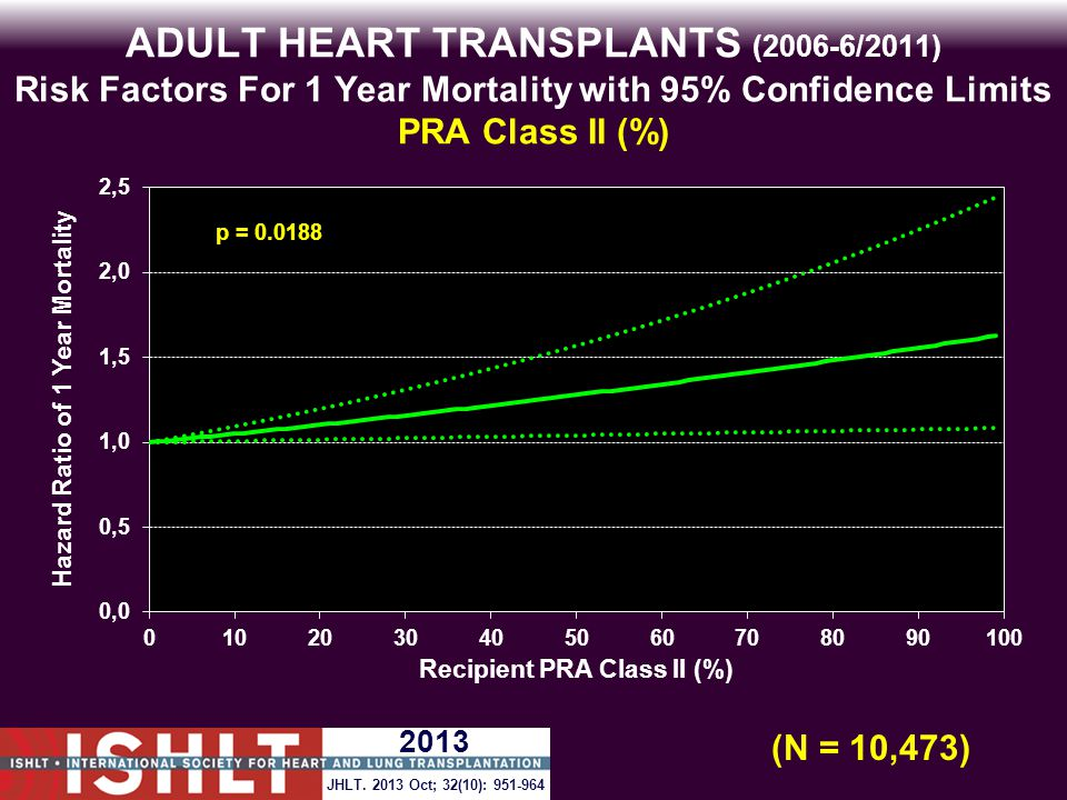ADULT HEART TRANSPLANTS (2006-6/2011) Risk Factors For 1 Year Mortality with 95% Confidence Limits PRA Class II (%) p = 0.0188 (N = 10,473) JHLT.