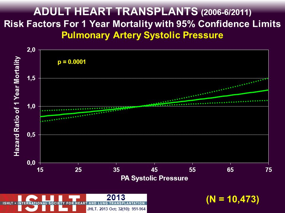 ADULT HEART TRANSPLANTS (2006-6/2011) Risk Factors For 1 Year Mortality with 95% Confidence Limits Pulmonary Artery Systolic Pressure p = 0.0001 (N = 10,473) JHLT.