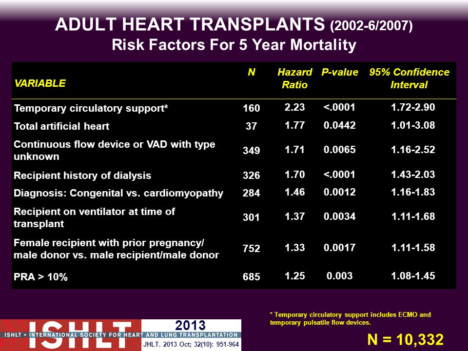 ADULT HEART TRANSPLANTS (2002-6/2007) Risk Factors For 5 Year Mortality VARIABLE NHazard Ratio P-value95% Confidence Interval Temporary circulatory support*1602.23<.00011.72-2.90 Total artificial heart371.770.04421.01-3.08 Continuous flow device or VAD with type unknown 3491.710.00651.16-2.52 Recipient history of dialysis3261.70<.00011.43-2.03 Diagnosis: Congenital vs.