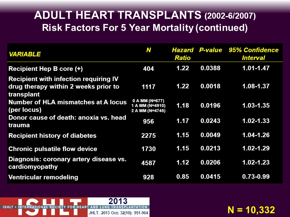 ADULT HEART TRANSPLANTS (2002-6/2007) Risk Factors For 5 Year Mortality (continued) VARIABLE NHazard Ratio P-value95% Confidence Interval Recipient Hep B core (+)4041.220.03881.01-1.47 Recipient with infection requiring IV drug therapy within 2 weeks prior to transplant 11171.220.00181.08-1.37 Number of HLA mismatches at A locus (per locus) 0 A MM (N=677) 1 A MM (N=4910) 2 A MM (N=4745) 1.180.01961.03-1.35 Donor cause of death: anoxia vs.