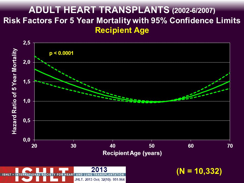 ADULT HEART TRANSPLANTS (2002-6/2007) Risk Factors For 5 Year Mortality with 95% Confidence Limits Recipient Age p < 0.0001 (N = 10,332) JHLT.