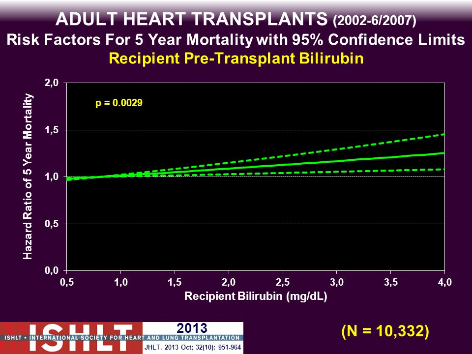 ADULT HEART TRANSPLANTS (2002-6/2007) Risk Factors For 5 Year Mortality with 95% Confidence Limits Recipient Pre-Transplant Bilirubin p = 0.0029 (N = 10,332) JHLT.