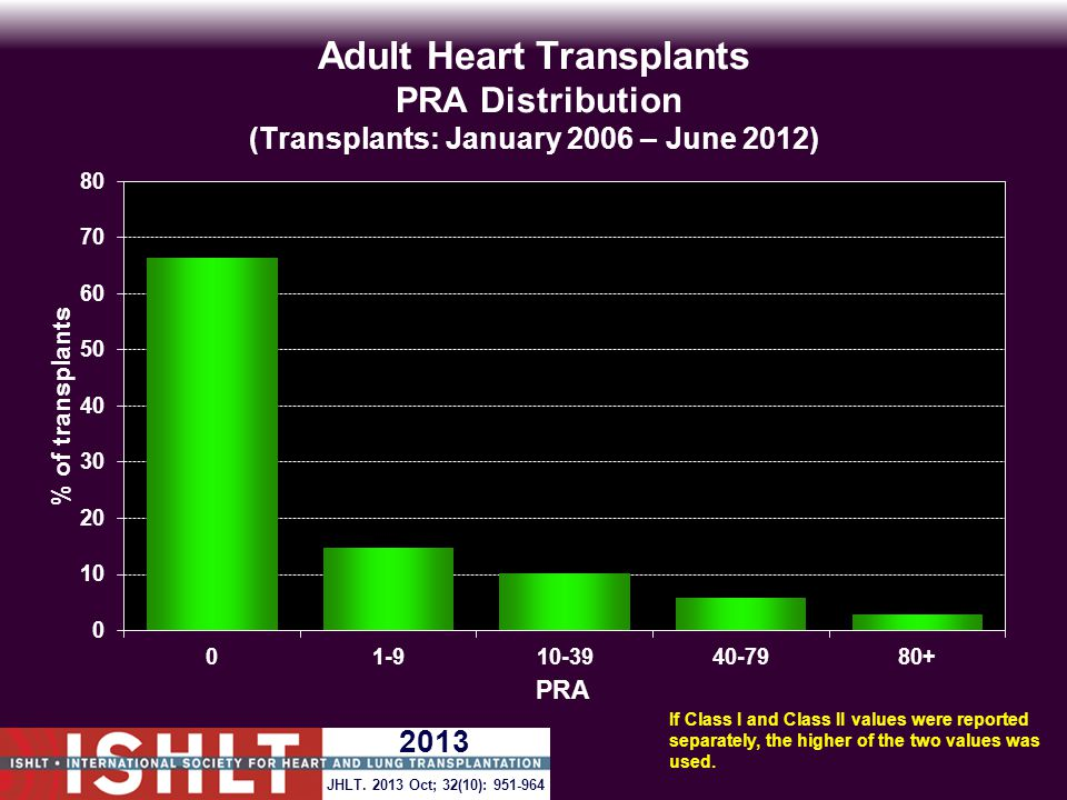 Adult Heart Transplants PRA Distribution (Transplants: January 2006 – June 2012) If Class I and Class II values were reported separately, the higher of the two values was used.