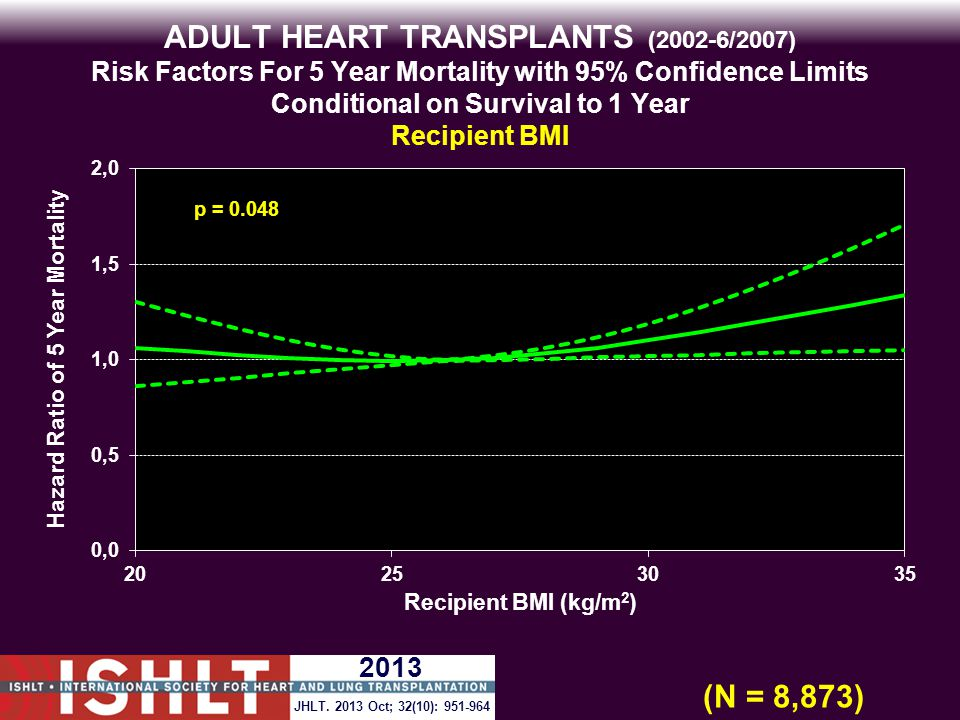 ADULT HEART TRANSPLANTS (2002-6/2007) Risk Factors For 5 Year Mortality with 95% Confidence Limits Conditional on Survival to 1 Year Recipient BMI p = 0.048 (N = 8,873) JHLT.