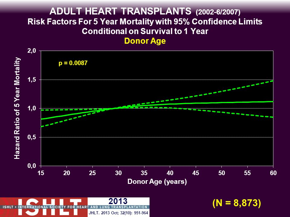 ADULT HEART TRANSPLANTS (2002-6/2007) Risk Factors For 5 Year Mortality with 95% Confidence Limits Conditional on Survival to 1 Year Donor Age p = 0.0087 (N = 8,873) JHLT.