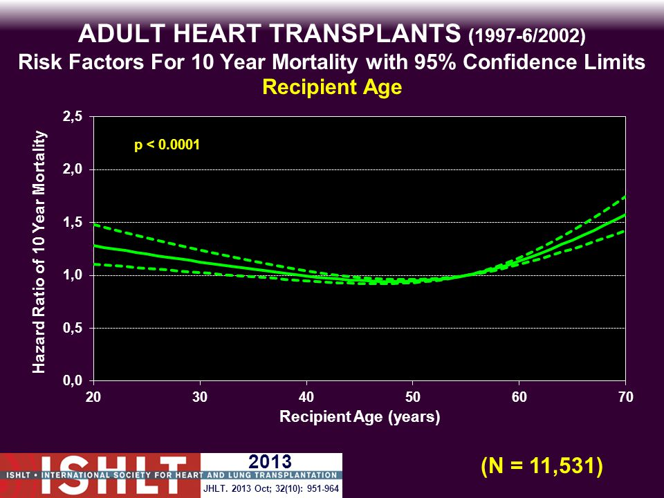 ADULT HEART TRANSPLANTS (1997-6/2002) Risk Factors For 10 Year Mortality with 95% Confidence Limits Recipient Age p < 0.0001 (N = 11,531) JHLT.