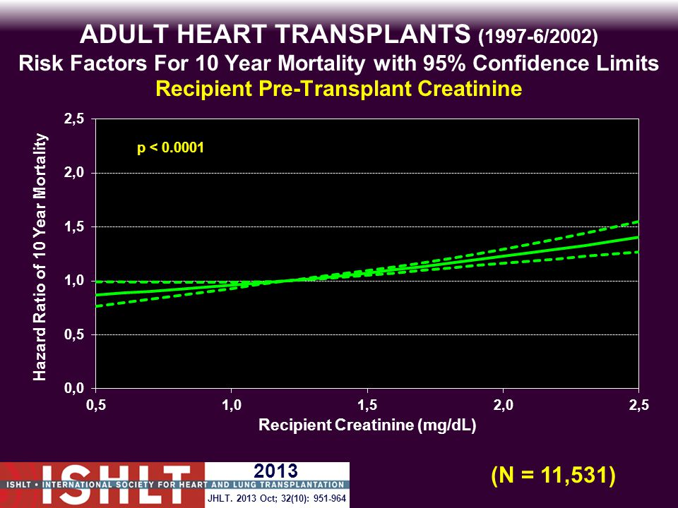 ADULT HEART TRANSPLANTS (1997-6/2002) Risk Factors For 10 Year Mortality with 95% Confidence Limits Recipient Pre-Transplant Creatinine p < 0.0001 (N = 11,531) JHLT.