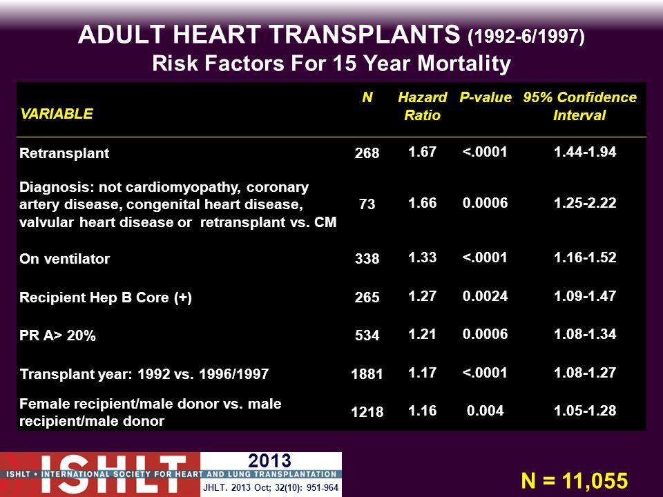 ADULT HEART TRANSPLANTS (1992-6/1997) Risk Factors For 15 Year Mortality VARIABLE NHazard Ratio P-value95% Confidence Interval Retransplant2681.67<.00011.44-1.94 Diagnosis: not cardiomyopathy, coronary artery disease, congenital heart disease, valvular heart disease or retransplant vs.