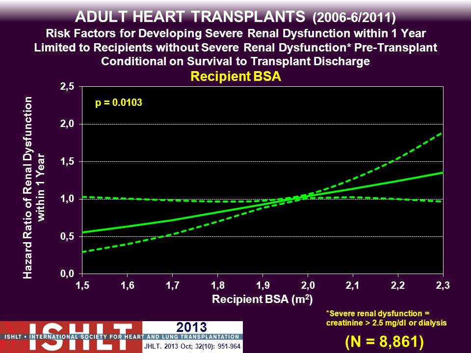 ADULT HEART TRANSPLANTS (2006-6/2011) Risk Factors for Developing Severe Renal Dysfunction within 1 Year Limited to Recipients without Severe Renal Dysfunction* Pre-Transplant Conditional on Survival to Transplant Discharge Recipient BSA p = 0.0103 (N = 8,861) *Severe renal dysfunction = creatinine > 2.5 mg/dl or dialysis JHLT.
