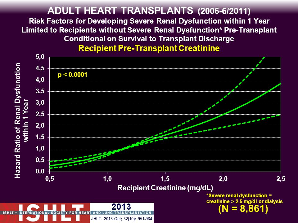 ADULT HEART TRANSPLANTS (2006-6/2011) Risk Factors for Developing Severe Renal Dysfunction within 1 Year Limited to Recipients without Severe Renal Dysfunction* Pre-Transplant Conditional on Survival to Transplant Discharge Recipient Pre-Transplant Creatinine p < 0.0001 (N = 8,861) *Severe renal dysfunction = creatinine > 2.5 mg/dl or dialysis JHLT.
