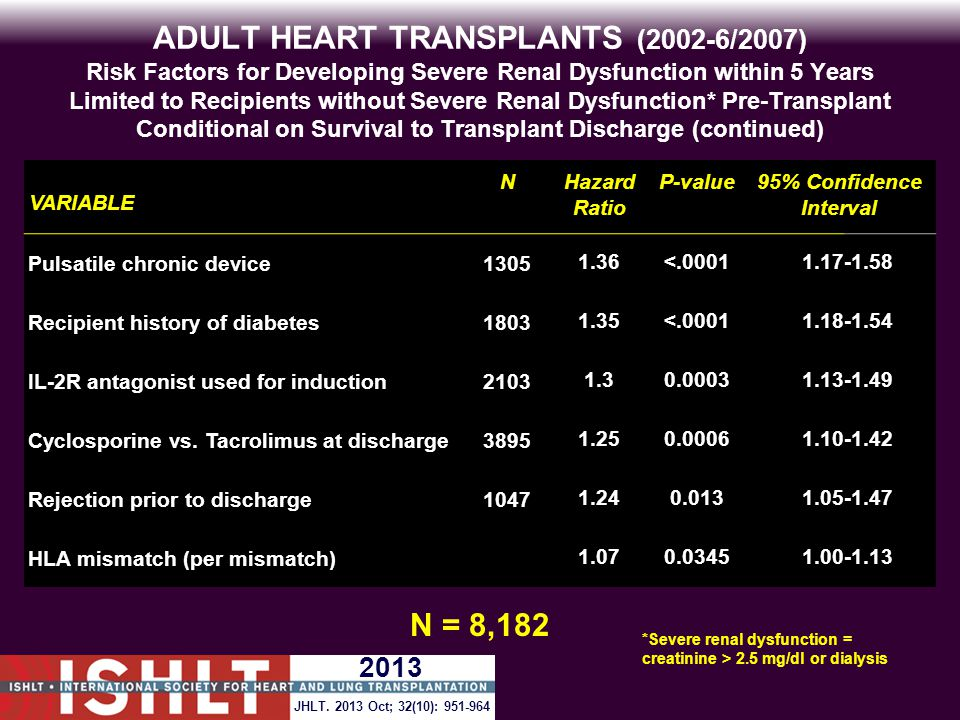 ADULT HEART TRANSPLANTS (2002-6/2007) Risk Factors for Developing Severe Renal Dysfunction within 5 Years Limited to Recipients without Severe Renal Dysfunction* Pre-Transplant Conditional on Survival to Transplant Discharge (continued) VARIABLE NHazard Ratio P-value95% Confidence Interval Pulsatile chronic device13051.36<.00011.17-1.58 Recipient history of diabetes18031.35<.00011.18-1.54 IL-2R antagonist used for induction21031.30.00031.13-1.49 Cyclosporine vs.