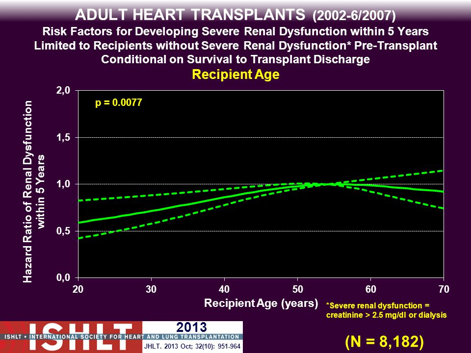 ADULT HEART TRANSPLANTS (2002-6/2007) Risk Factors for Developing Severe Renal Dysfunction within 5 Years Limited to Recipients without Severe Renal Dysfunction* Pre-Transplant Conditional on Survival to Transplant Discharge Recipient Age p = 0.0077 (N = 8,182) *Severe renal dysfunction = creatinine > 2.5 mg/dl or dialysis JHLT.