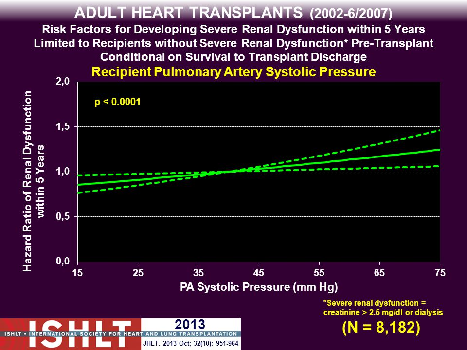 ADULT HEART TRANSPLANTS (2002-6/2007) Risk Factors for Developing Severe Renal Dysfunction within 5 Years Limited to Recipients without Severe Renal Dysfunction* Pre-Transplant Conditional on Survival to Transplant Discharge Recipient Pulmonary Artery Systolic Pressure p < 0.0001 (N = 8,182) *Severe renal dysfunction = creatinine > 2.5 mg/dl or dialysis JHLT.