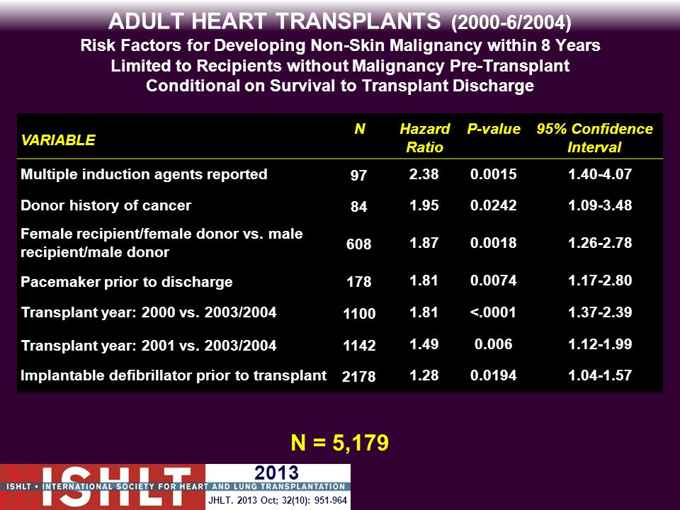 ADULT HEART TRANSPLANTS (2000-6/2004) Risk Factors for Developing Non-Skin Malignancy within 8 Years Limited to Recipients without Malignancy Pre-Transplant Conditional on Survival to Transplant Discharge VARIABLE NHazard Ratio P-value95% Confidence Interval Multiple induction agents reported972.380.00151.40-4.07 Donor history of cancer841.950.02421.09-3.48 Female recipient/female donor vs.