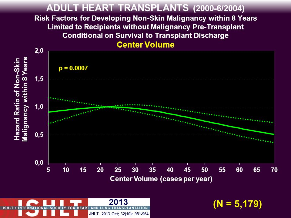ADULT HEART TRANSPLANTS (2000-6/2004) Risk Factors for Developing Non-Skin Malignancy within 8 Years Limited to Recipients without Malignancy Pre-Transplant Conditional on Survival to Transplant Discharge Center Volume p = 0.0007 (N = 5,179) JHLT.