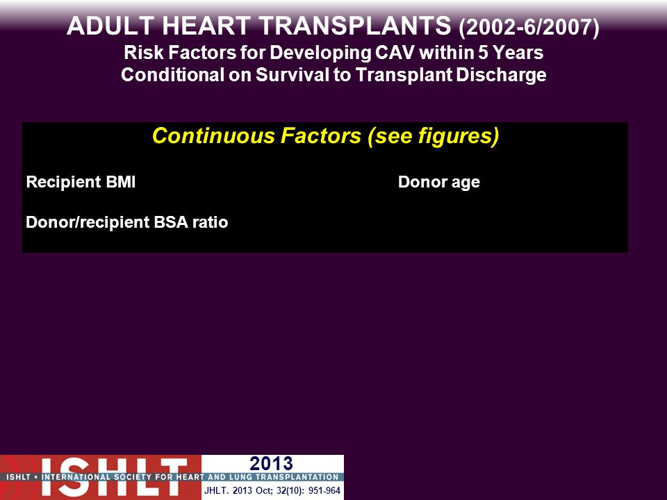 ADULT HEART TRANSPLANTS (2002-6/2007) Risk Factors for Developing CAV within 5 Years Conditional on Survival to Transplant Discharge Continuous Factors (see figures) Recipient BMIDonor age Donor/recipient BSA ratio JHLT.