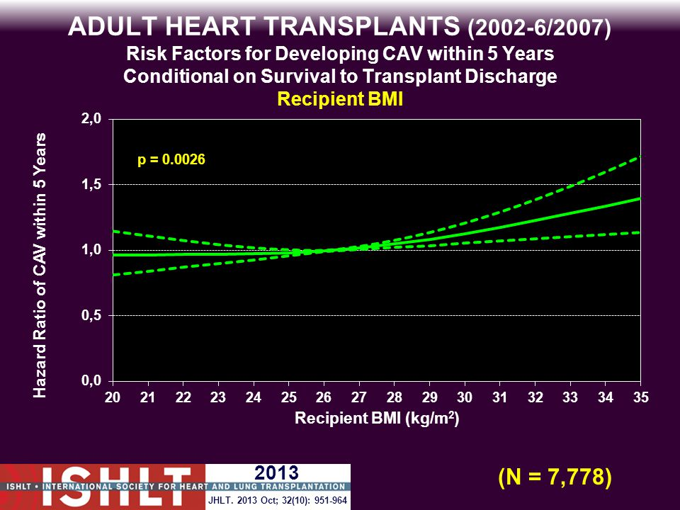 ADULT HEART TRANSPLANTS (2002-6/2007) Risk Factors for Developing CAV within 5 Years Conditional on Survival to Transplant Discharge Recipient BMI p = 0.0026 (N = 7,778) JHLT.